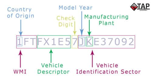 HOW TO: Decode a VIN (Vehicle Identification Number)
